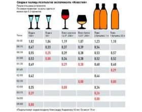 Bac і проміле - показники рівня вмісту алкоголю в кроⳠфото