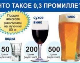 Яка допустима норма алкоголю в крові? фото