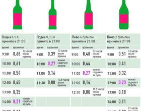 Скільки часу алкоголь тримається в крові до повного зникнення? фото